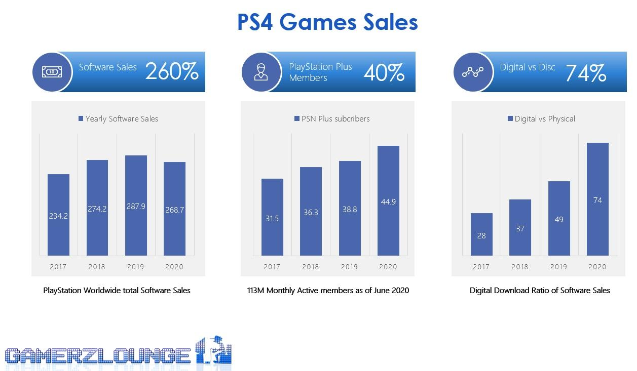 PS4 Games Sales Digital to Physical Ratio